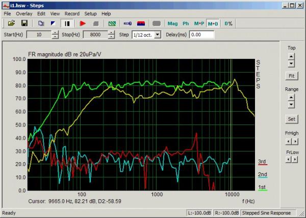 Loudspeaker measuring system